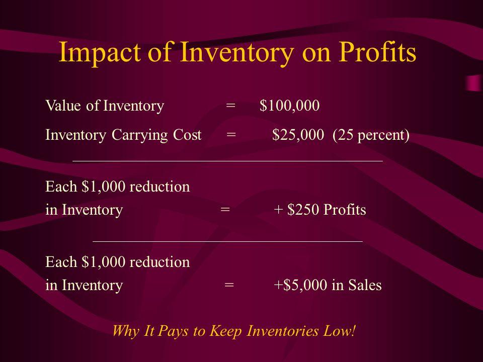 Impact of Inventory on Profits