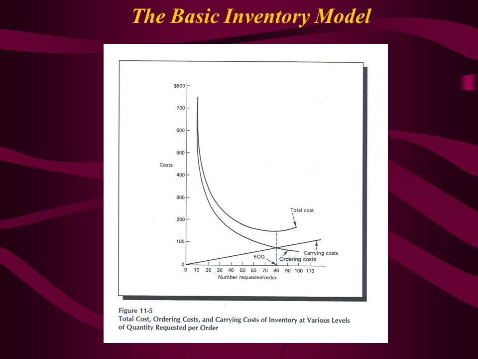 The Basic Inventory Model