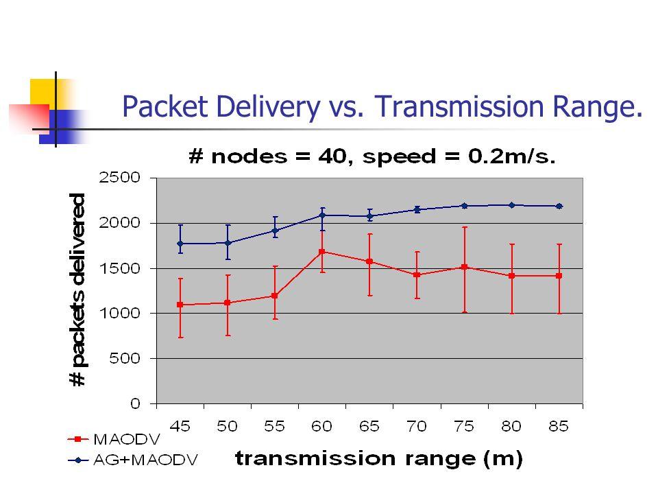 Packet Delivery vs. Transmission Range.