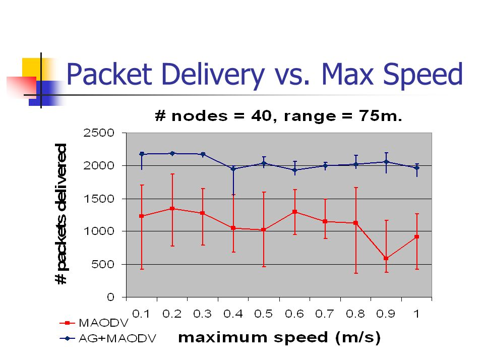 Packet Delivery vs. Max Speed