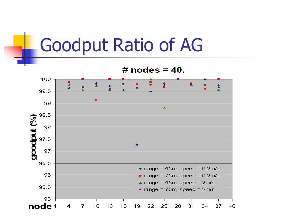 Goodput Ratio of AG