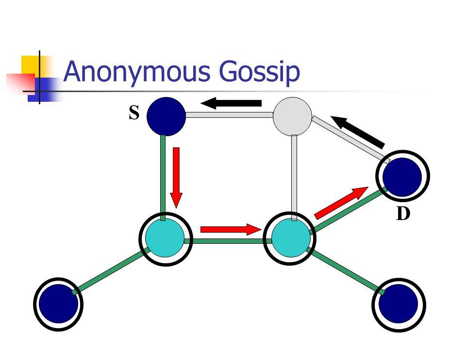Anonymous Gossip S D