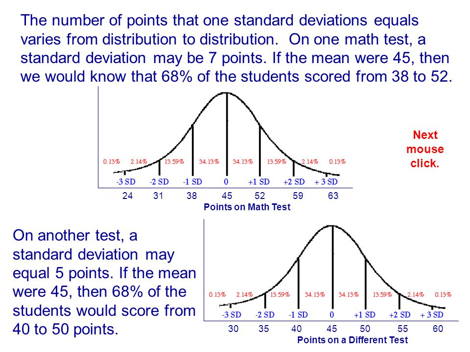 Points on a Different Test