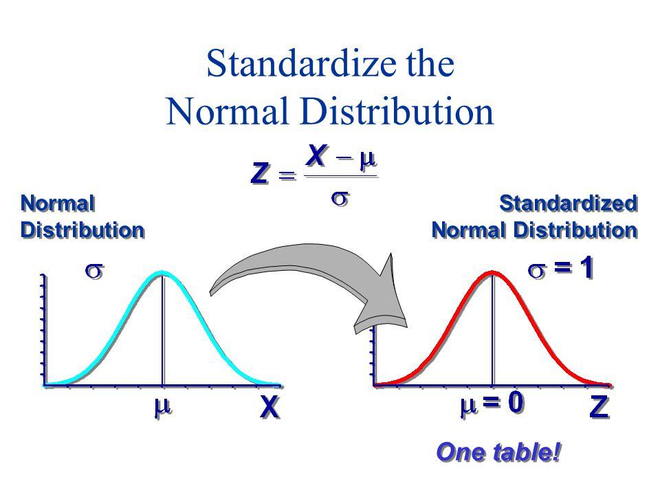 Standardize the Normal Distribution