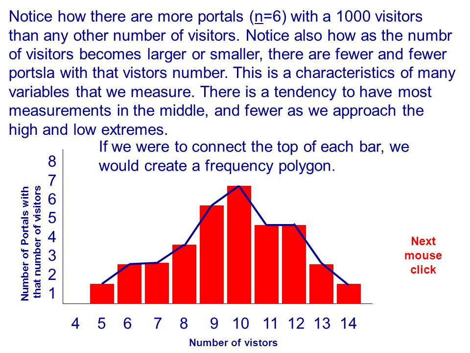 Notice how there are more portals (n=6) with a 1000 visitors than any other number of visitors. Notice also how as the numbr of visitors becomes larger or smaller, there are fewer and fewer portsla with that vistors number. This is a characteristics of many variables that we measure. There is a tendency to have most measurements in the middle, and fewer as we approach the high and low extremes.