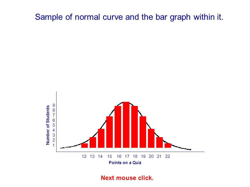 Sample of normal curve and the bar graph within it.