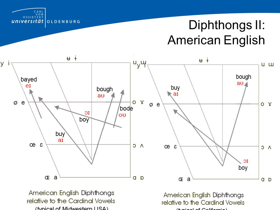 Diphthongs II: American English
