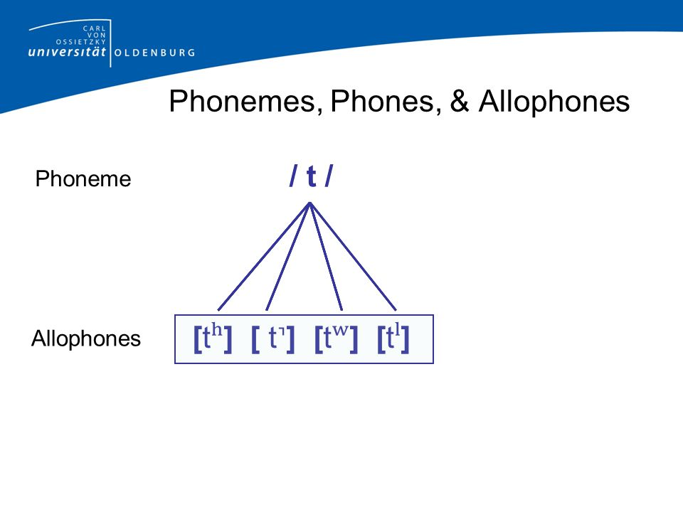 Phonemes, Phones, & Allophones