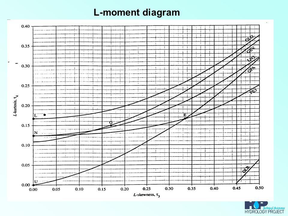 L-moment diagram