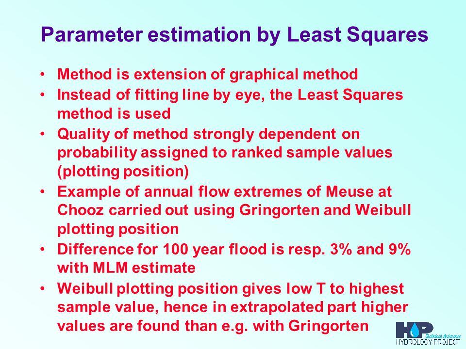 Parameter estimation by Least Squares