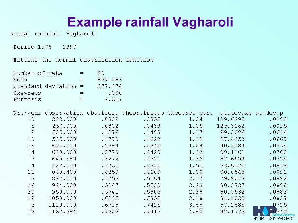 Example rainfall Vagharoli