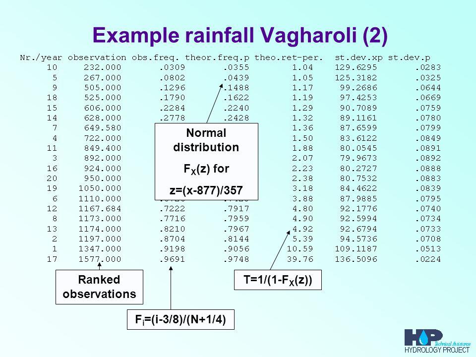 Example rainfall Vagharoli (2)