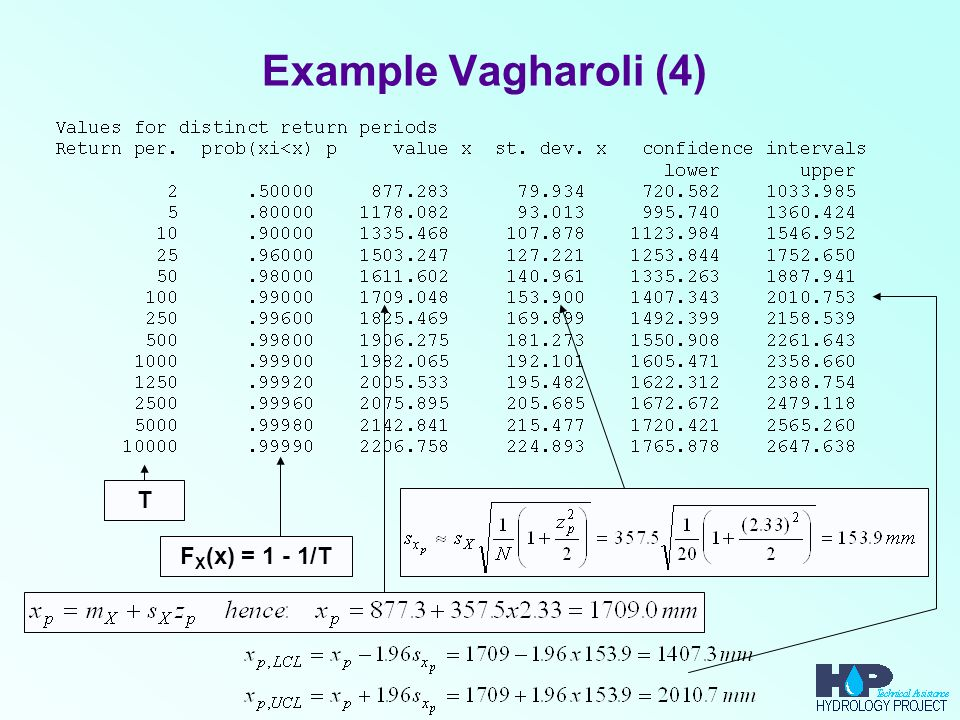 Example Vagharoli (4) T FX(x) = 1 - 1/T