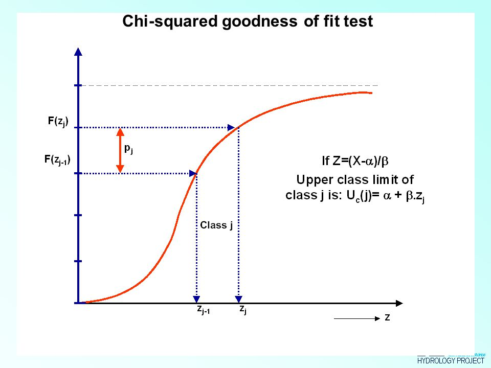 Chi-squared goodness of fit test