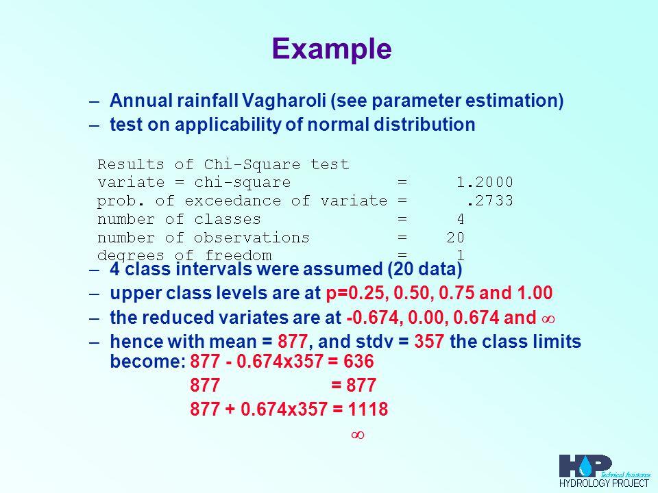 Example Annual rainfall Vagharoli (see parameter estimation)