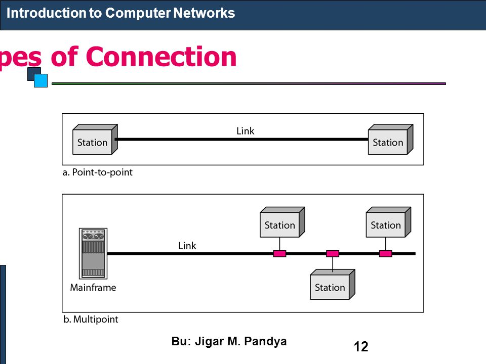 Types of Connection Introduction to Computer Networks