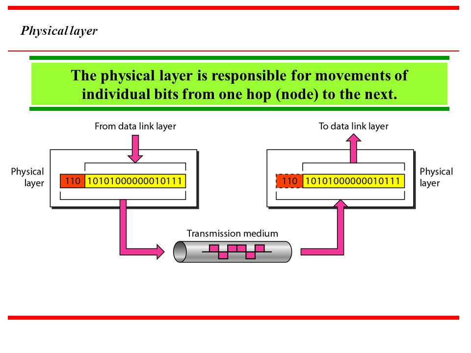 The physical layer is responsible for movements of