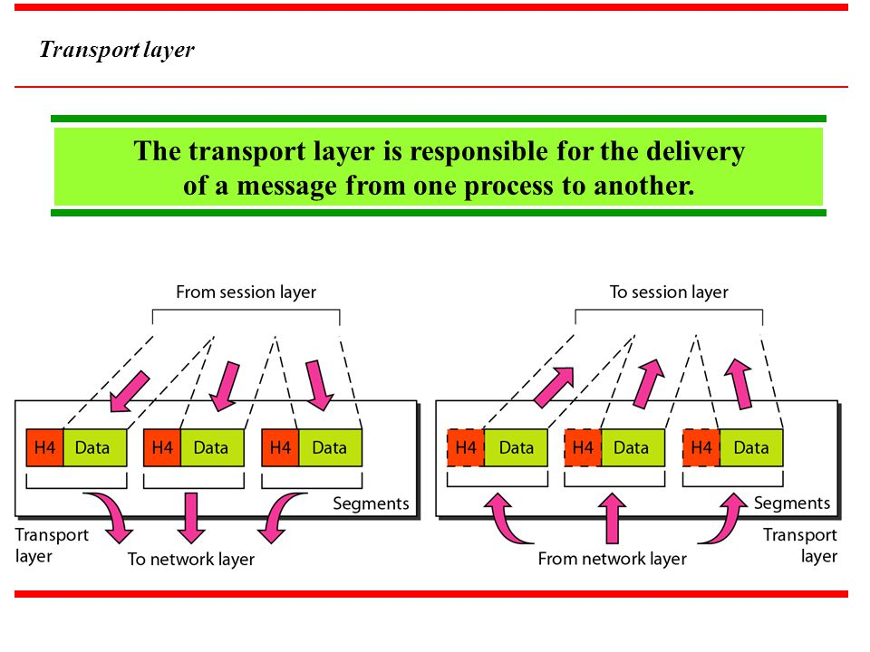 Transport layer The transport layer is responsible for the delivery of a message from one process to another.