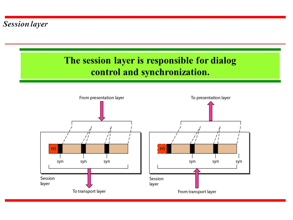 Session layer The session layer is responsible for dialog control and synchronization. Zcx