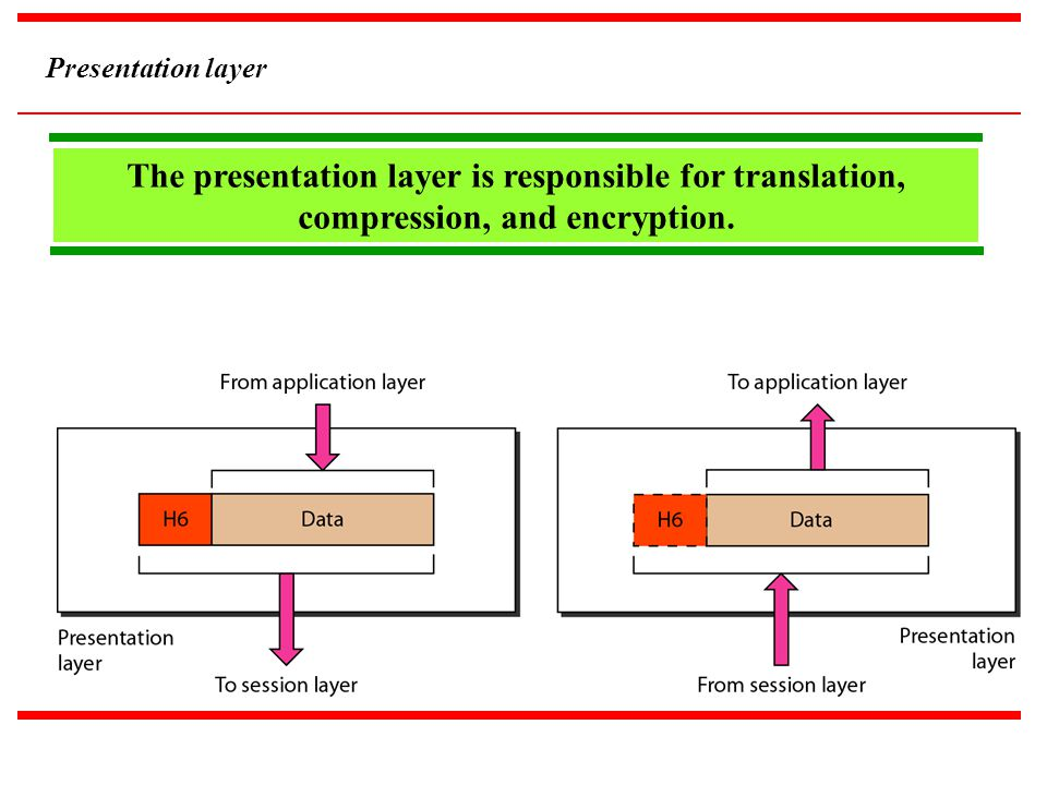 Presentation layer The presentation layer is responsible for translation, compression, and encryption.