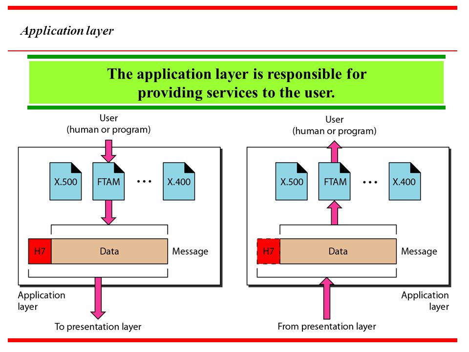 Application layer The application layer is responsible for providing services to the user. Zcx