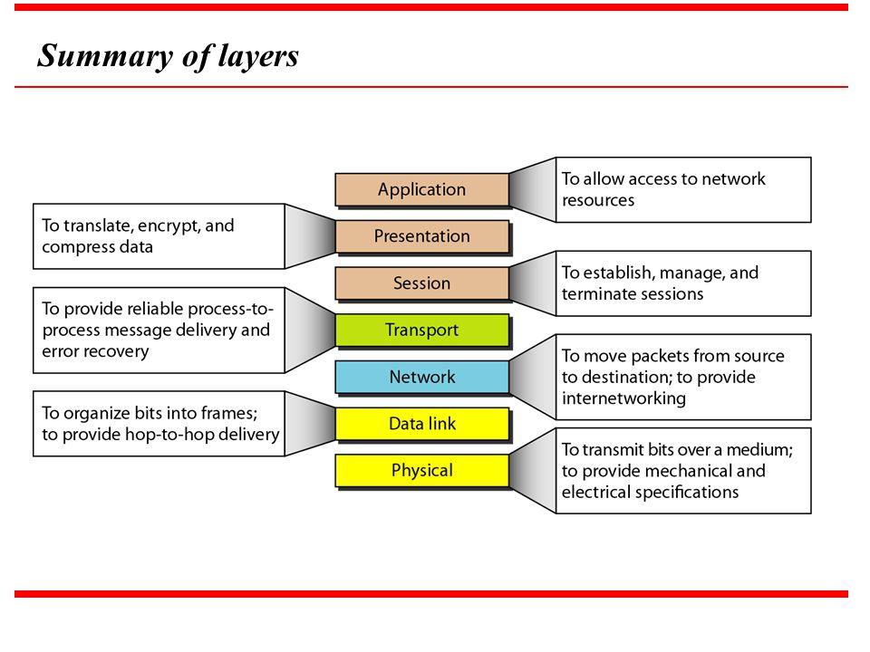 Summary of layers Zcx