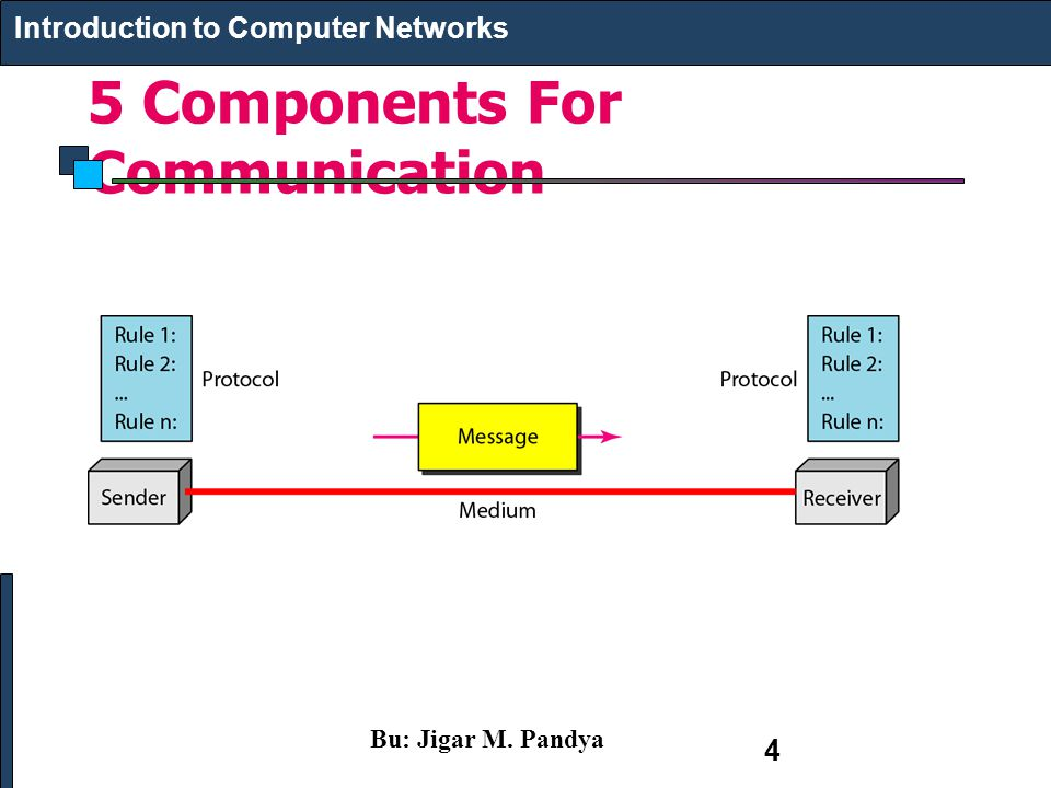 5 Components For Communication