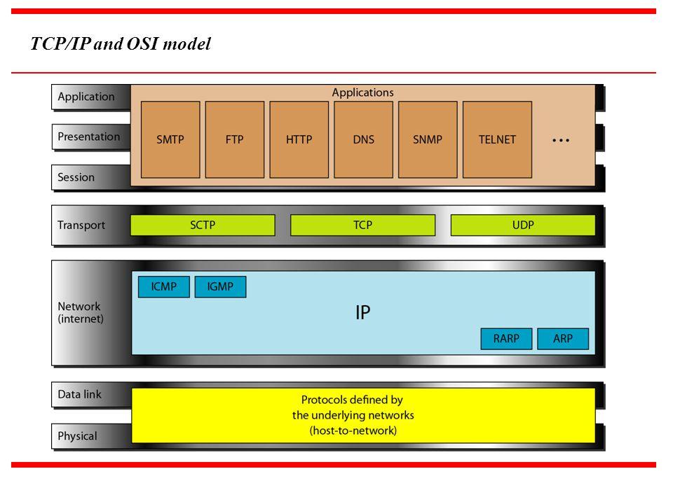 TCP/IP and OSI model Zcx