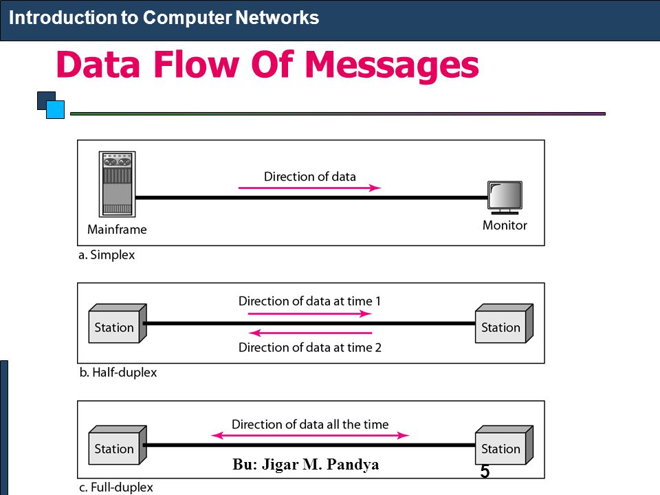 Data Flow Of Messages Introduction to Computer Networks