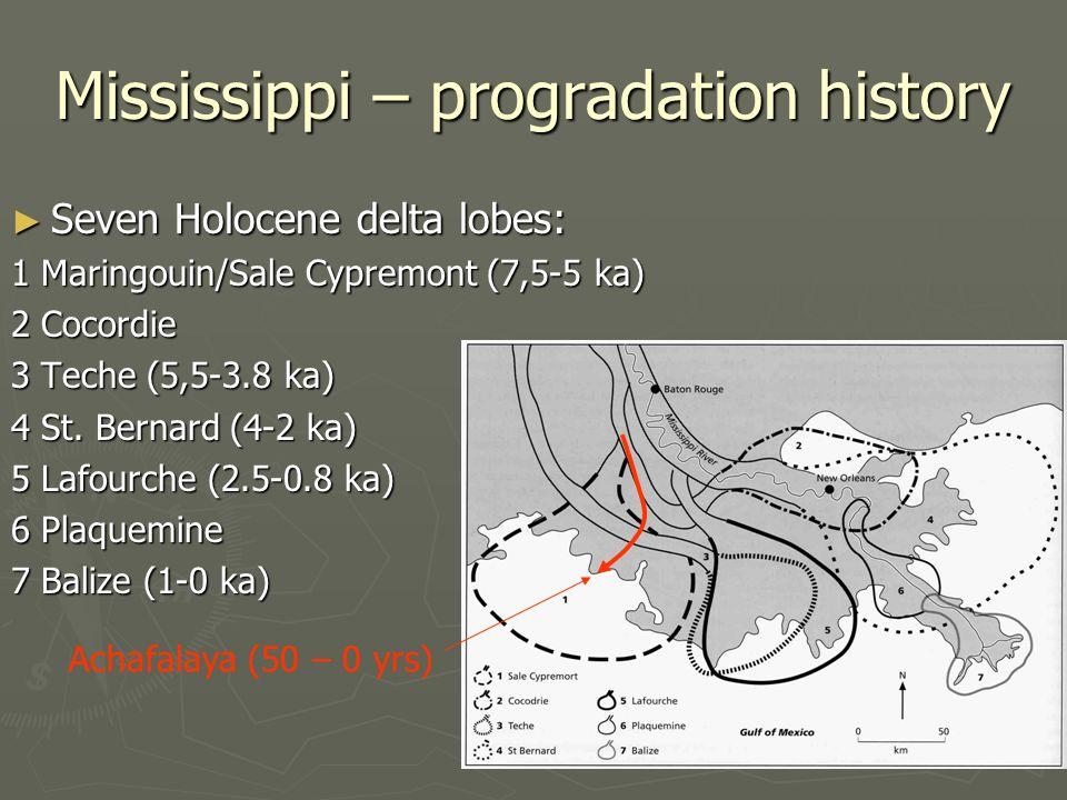 Mississippi – progradation history