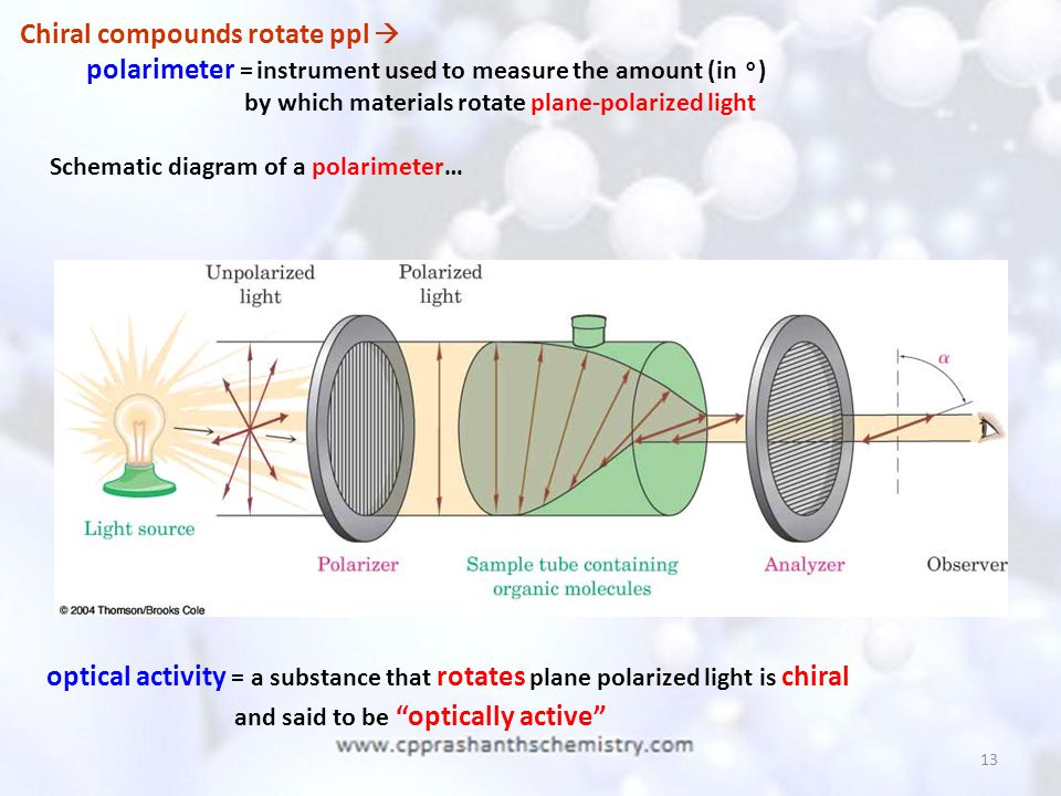 Chiral compounds rotate ppl 