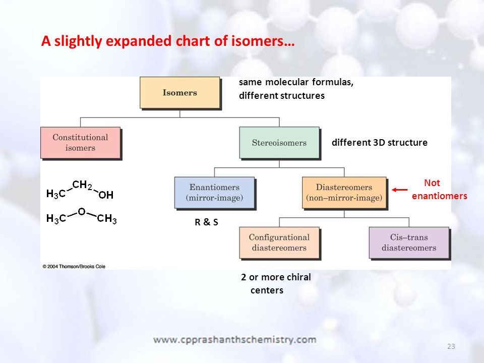 A slightly expanded chart of isomers…