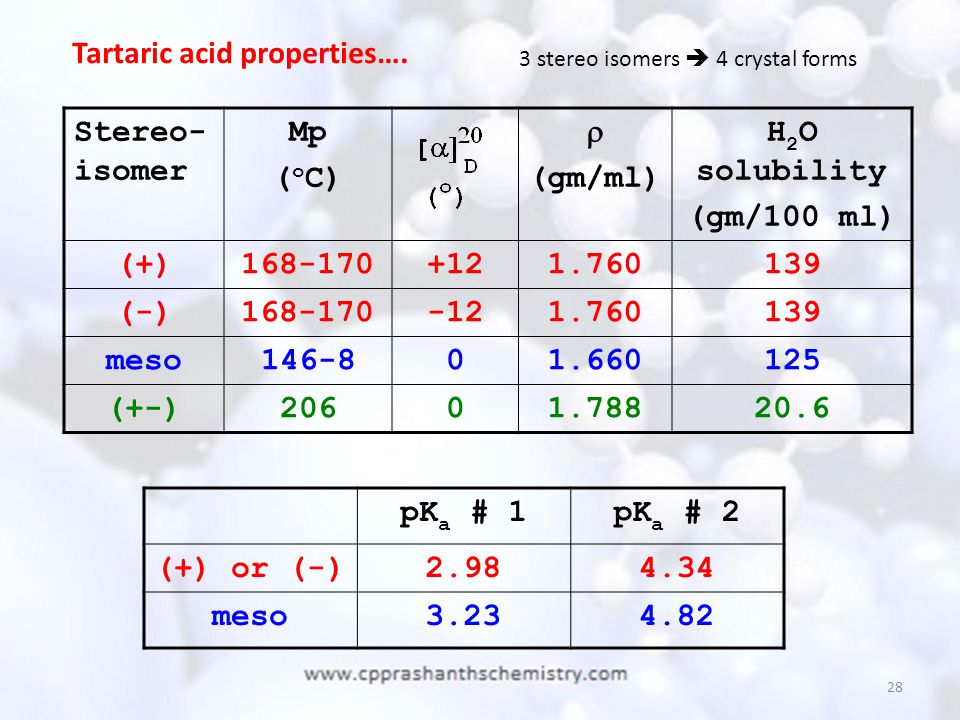 Tartaric acid properties…. Stereo-isomer Mp (oC)  (gm/ml)