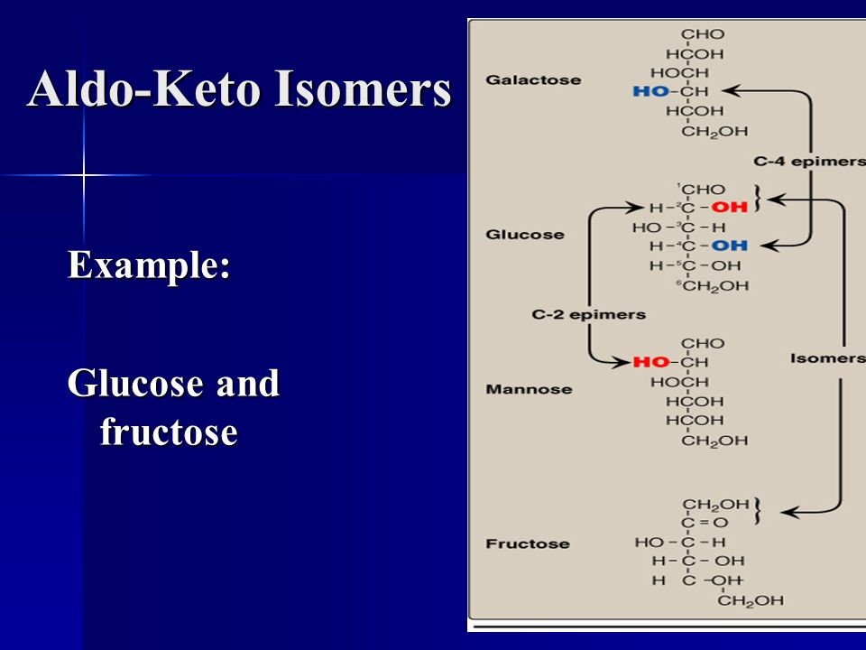 Aldo-Keto Isomers Example: Glucose and fructose