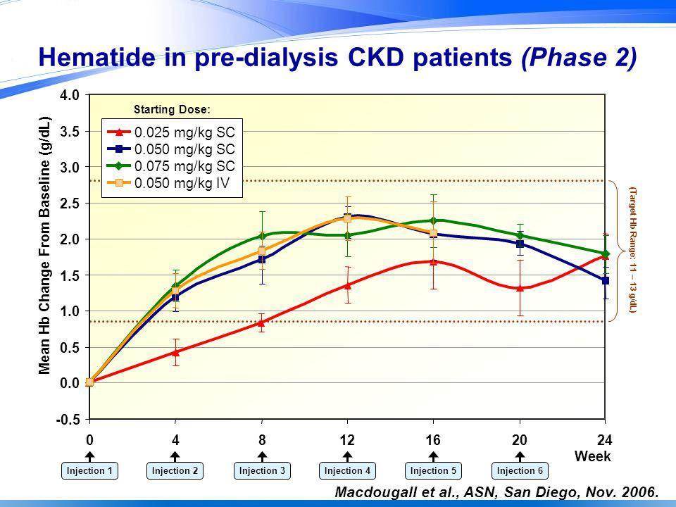 Hematide in pre-dialysis CKD patients (Phase 2)