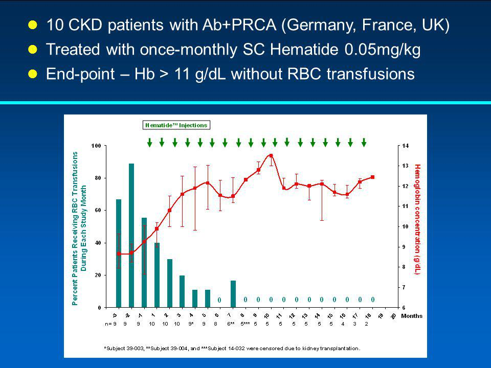 10 CKD patients with Ab+PRCA (Germany, France, UK)
