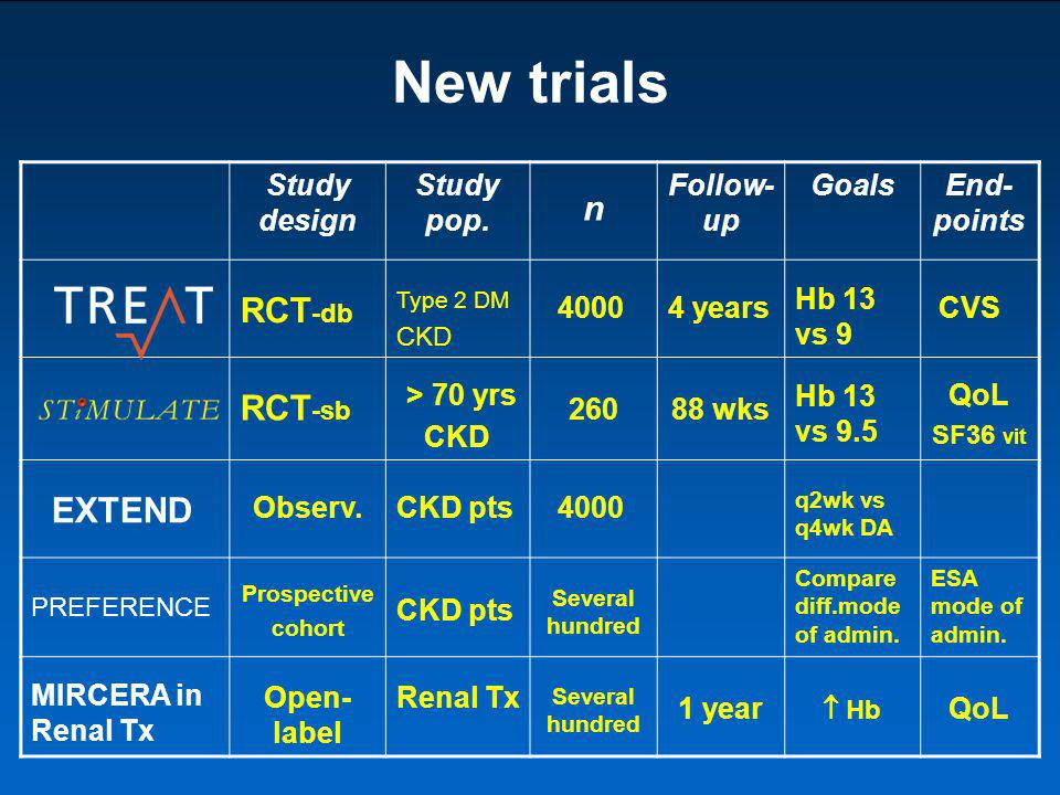 New trials n RCT-db RCT-sb EXTEND Study design Study pop. Follow-up
