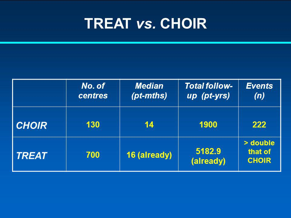 Total follow-up (pt-yrs) > double that of CHOIR