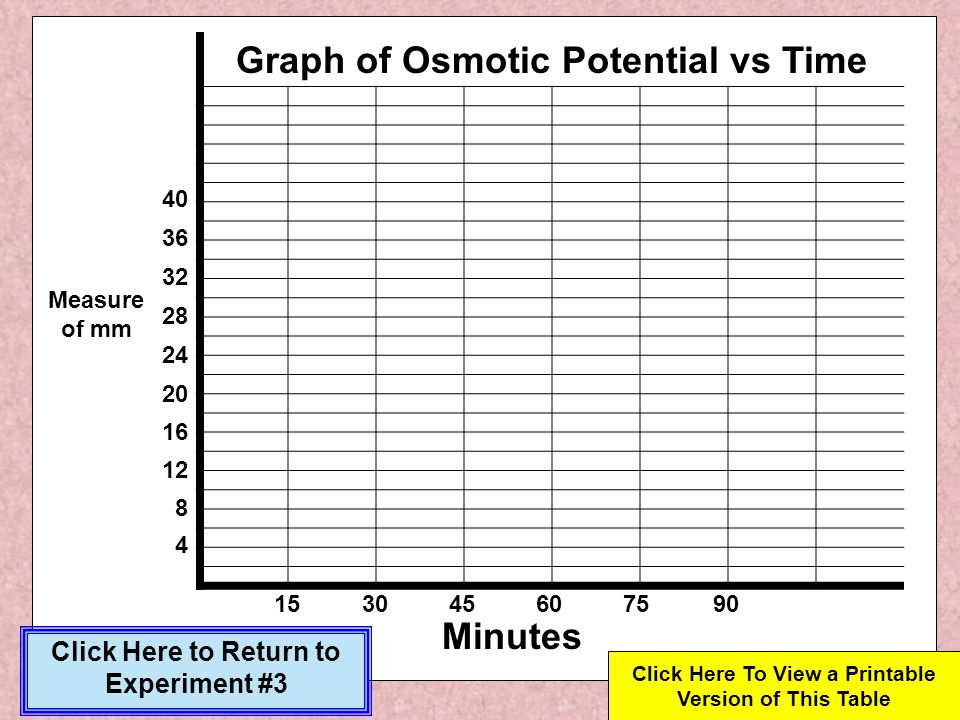 Graph of Osmotic Potential vs Time