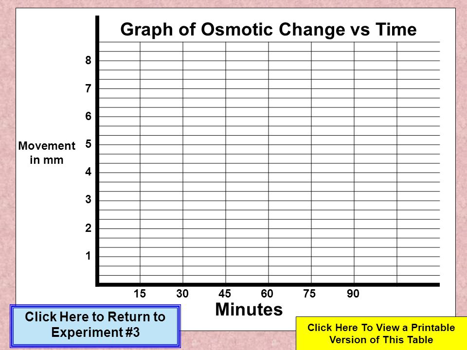 Graph of Osmotic Change vs Time