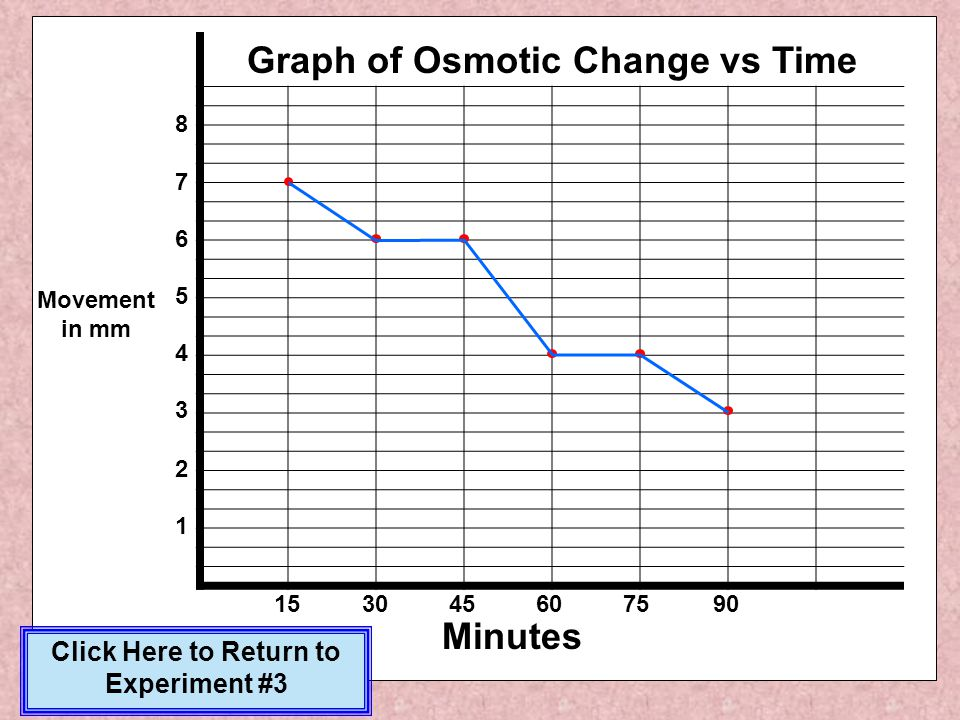 Graph of Osmotic Change vs Time Click Here to Return to Experiment #3