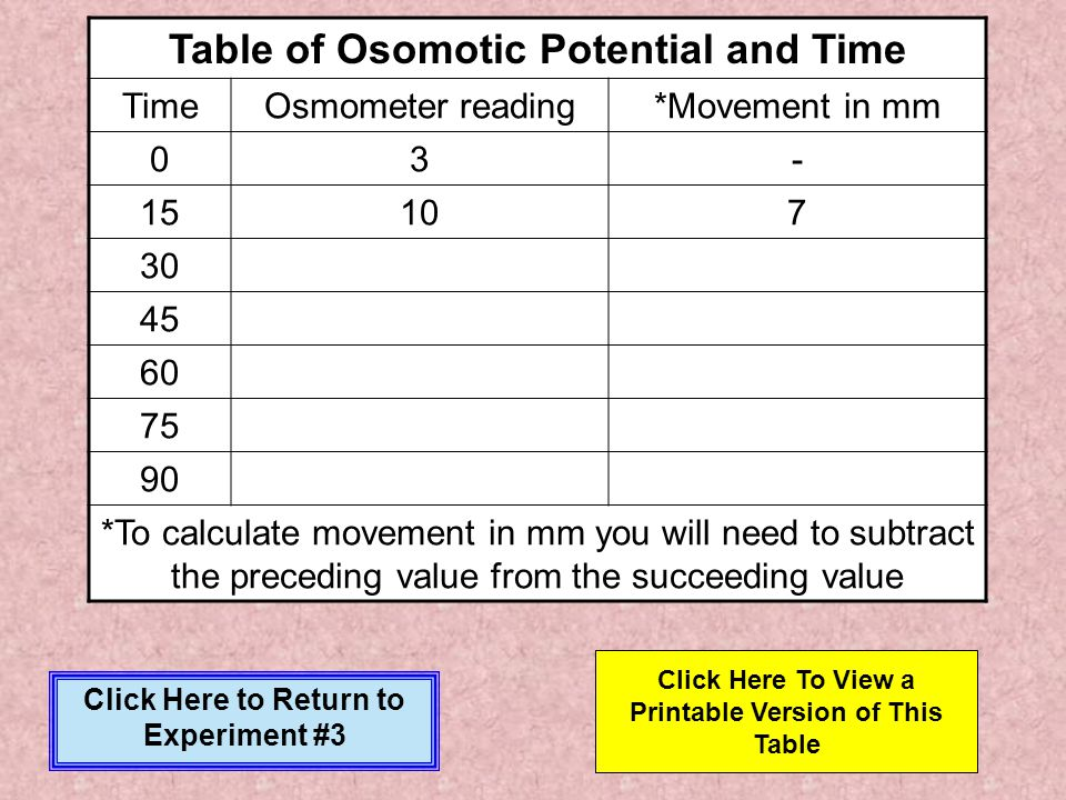 Table of Osomotic Potential and Time
