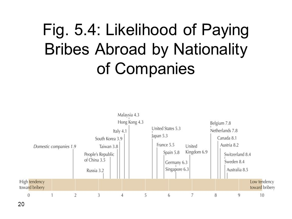 Fig. 5.4: Likelihood of Paying Bribes Abroad by Nationality of Companies