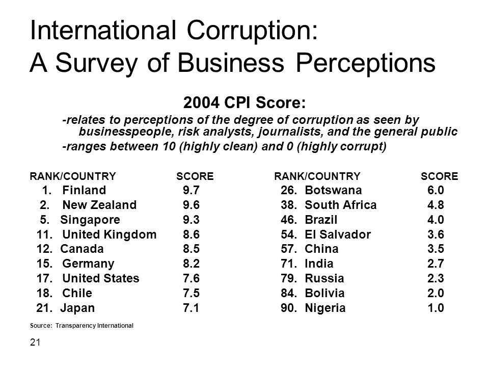 International Corruption: A Survey of Business Perceptions
