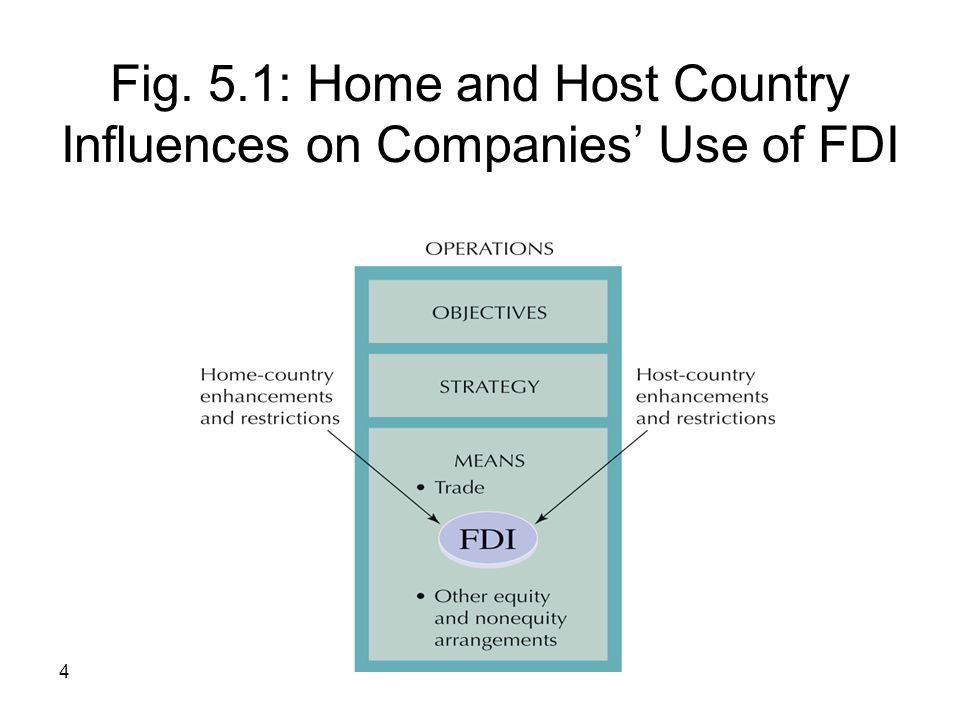 Fig. 5.1: Home and Host Country Influences on Companies' Use of FDI