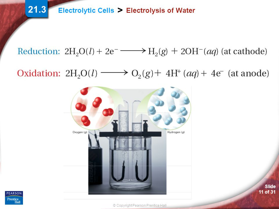 21.3 Electrolysis of Water.