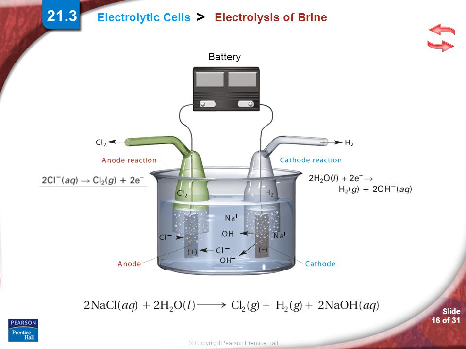 21.3 > Electrolytic Cells Electrolysis of Brine Battery