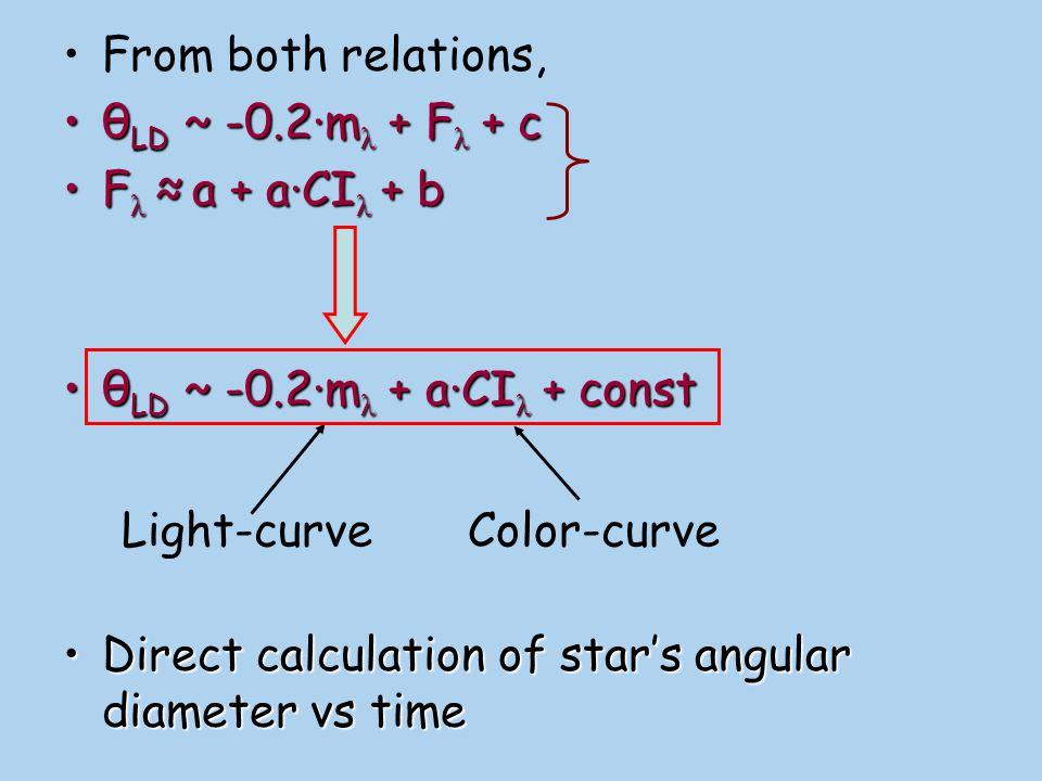 From both relations, θLD ~ -0.2·mλ + Fλ + c. Fλ ≈ a + a·CIλ + b. θLD ~ -0.2·mλ + a·CIλ + const.