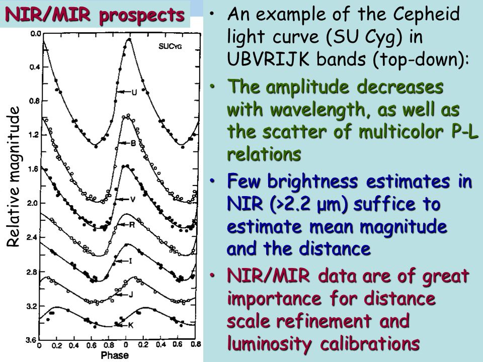NIR/MIR prospects An example of the Cepheid light curve (SU Cyg) in UBVRIJK bands (top-down):