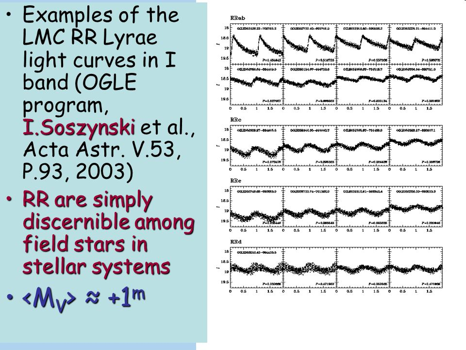 Examples of the LMC RR Lyrae light curves in I band (OGLE program, I